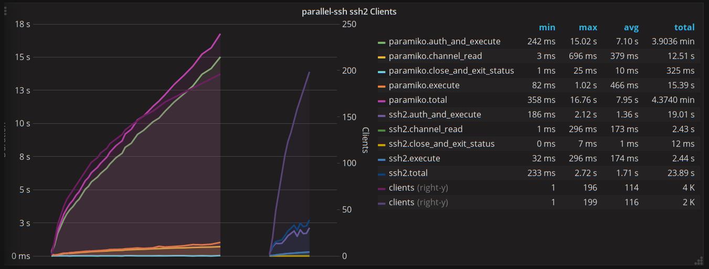 parallel-ssh Clients